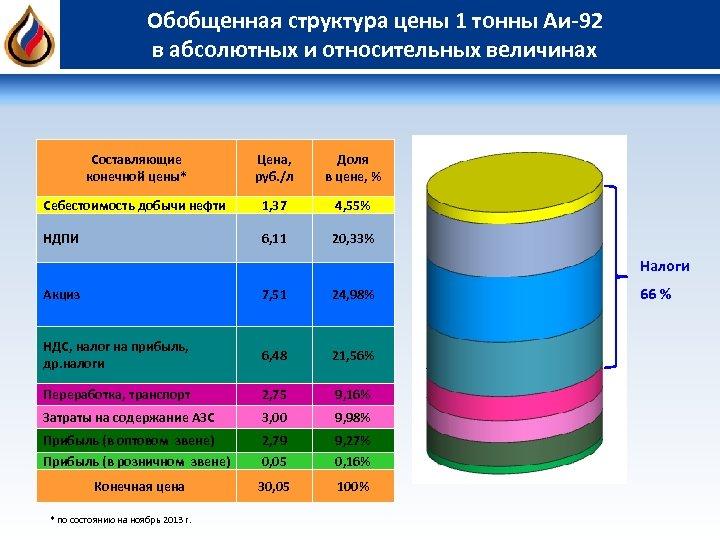 Обобщенная структура цены 1 тонны Аи-92 в абсолютных и относительных величинах Составляющие конечной цены*