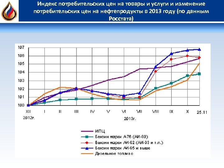 Индекс потребительских цен на товары и услуги и изменение потребительских цен на нефтепродукты в