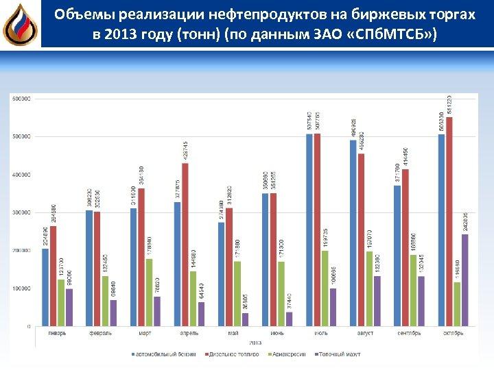 Объемы реализации нефтепродуктов на биржевых торгах в 2013 году (тонн) (по данным ЗАО «СПб.