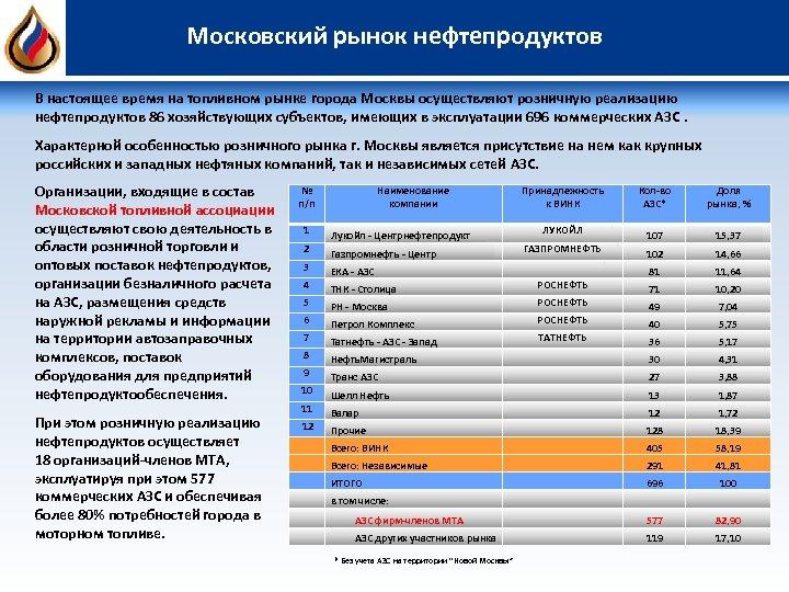 Московский рынок нефтепродуктов В настоящее время на топливном рынке города Москвы осуществляют розничную реализацию