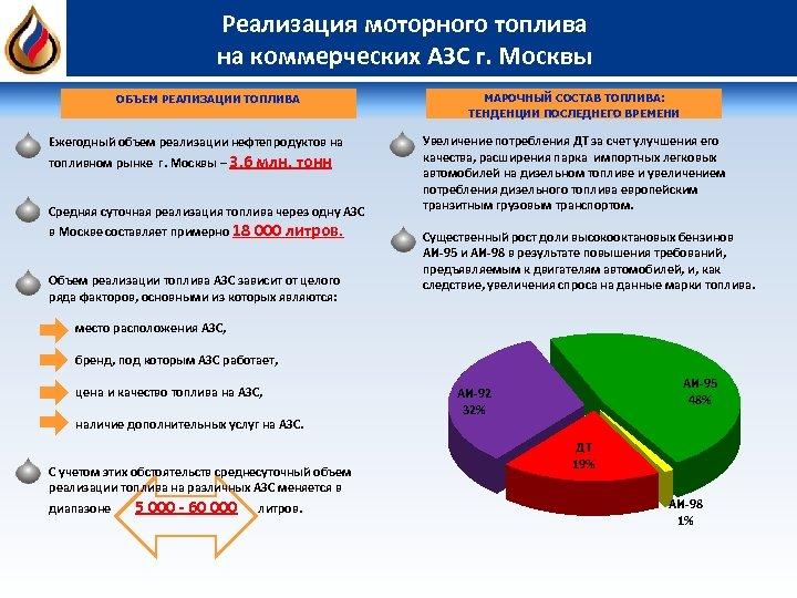 Реализация моторного топлива на коммерческих АЗС г. Москвы ОБЪЕМ РЕАЛИЗАЦИИ ТОПЛИВА Ежегодный объем реализации