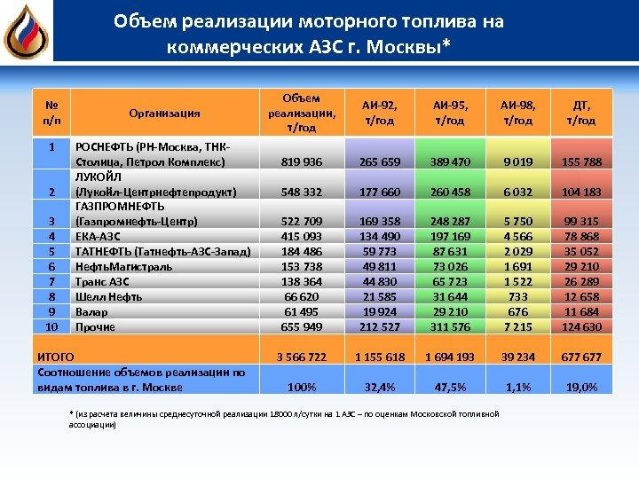 Объем реализации моторного топлива на коммерческих АЗС г. Москвы* № п/п 1 2 3