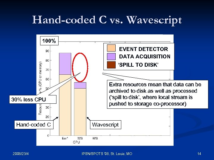Hand-coded C vs. Wavescript 100% EVENT DETECTOR DATA ACQUISITION 'SPILL TO DISK' 30% less