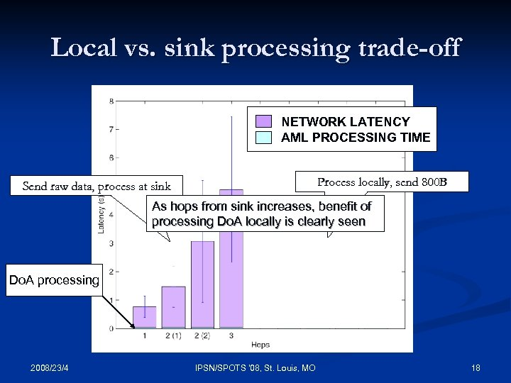 Local vs. sink processing trade-off NETWORK LATENCY AML PROCESSING TIME Process locally, send 800