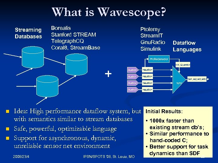 What is Wavescope? Streaming Databases Borealis Stanford STREAM Telegraph. CQ Coral 8, Stream. Base