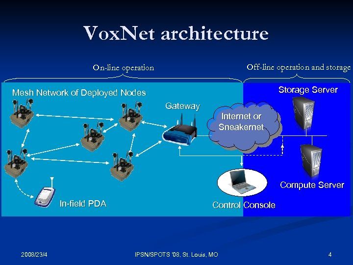 Vox. Net architecture Off-line operation and storage On-line operation Storage Server Mesh Network of