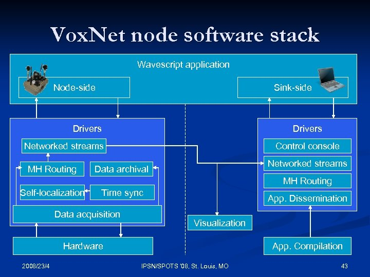 Vox. Net node software stack Wavescript application Node-side Sink-side Drivers Networked streams MH Routing