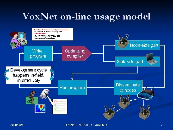 Vox. Net on-line usage model // acquire data from source, assign to four streams
