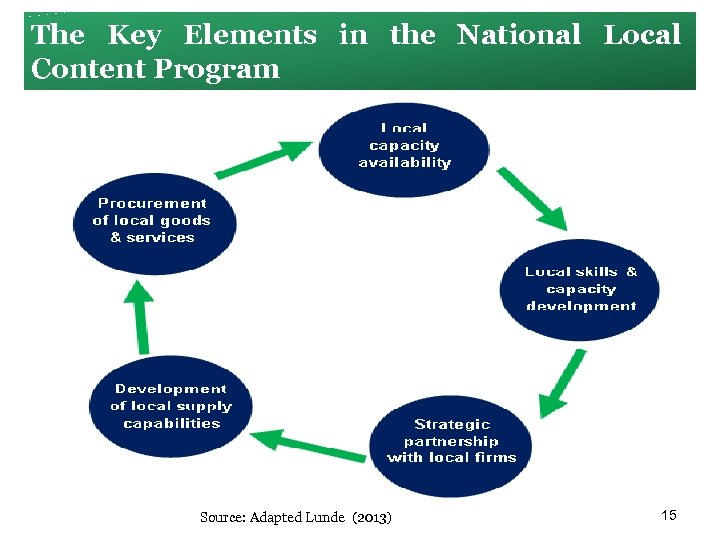The Key Elements in the National Local Content Program Source: Adapted Lunde (2013) 15