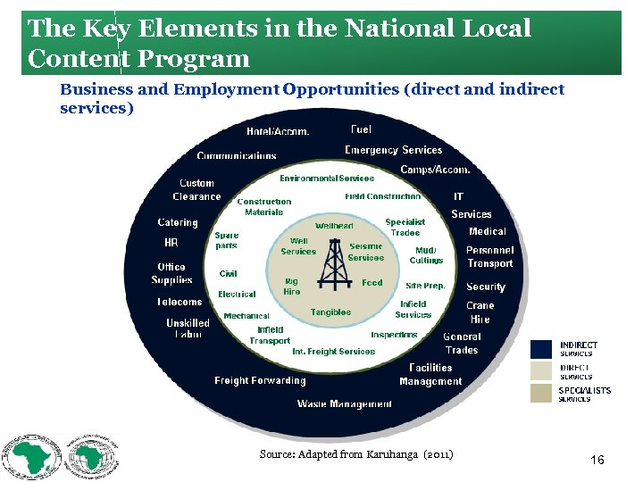 The Key Elements in the National Local Content Program Business and Employment Opportunities (direct