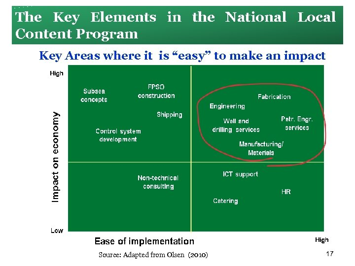 The Key Elements in the National Local Content Program Key Areas where it is