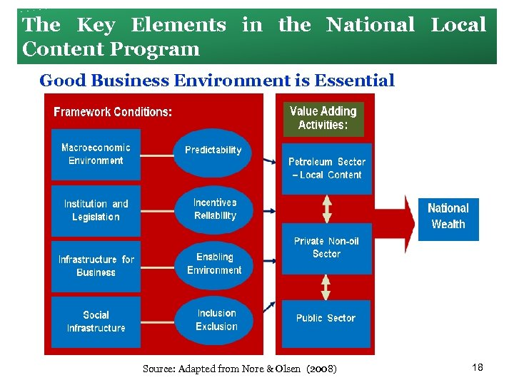 The Key Elements in the National Local Content Program Good Business Environment is Essential