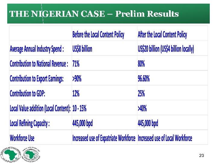 THE NIGERIAN CASE – Prelim Results 23