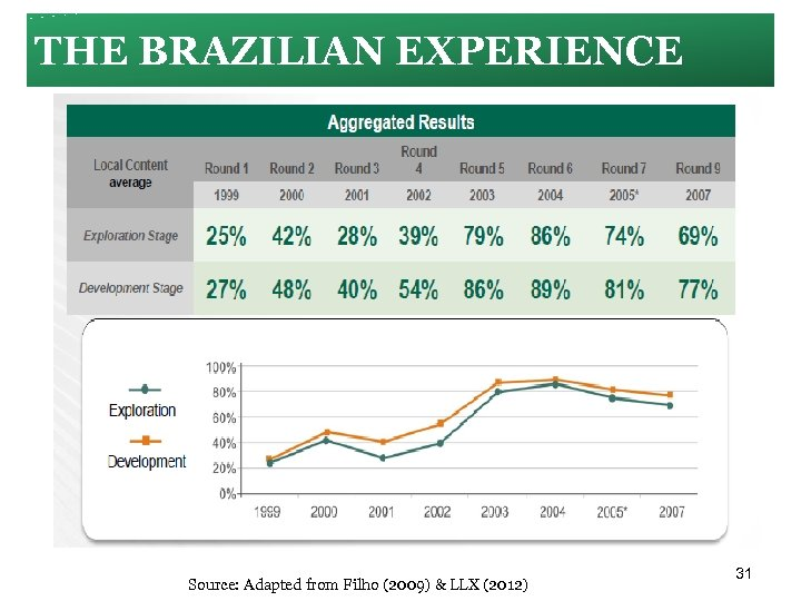 THE BRAZILIAN EXPERIENCE Source: Adapted from Filho (2009) & LLX (2012) 31