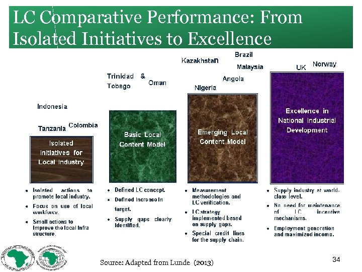 LC Comparative Performance: From Isolated Initiatives to Excellence Source: Adapted from Lunde (2013) 34