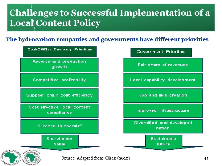 Challenges to Successful Implementation of a Local Content Policy The hydrocarbon companies and governments