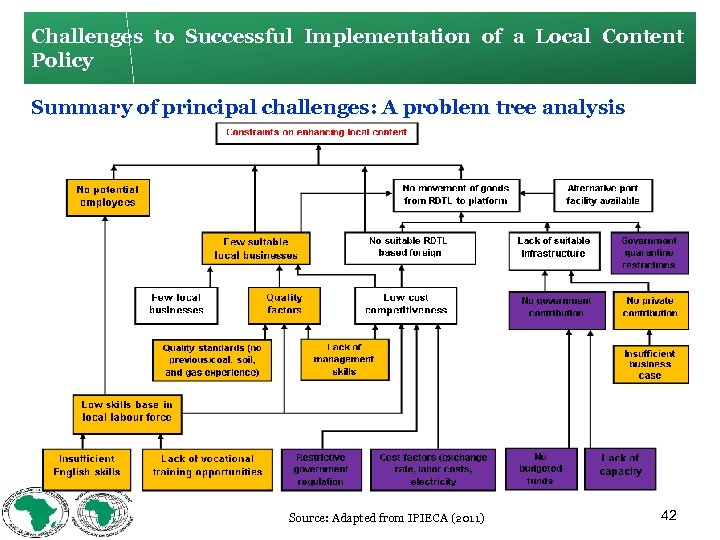 Challenges to Successful Implementation of a Local Content Policy Summary of principal challenges: A