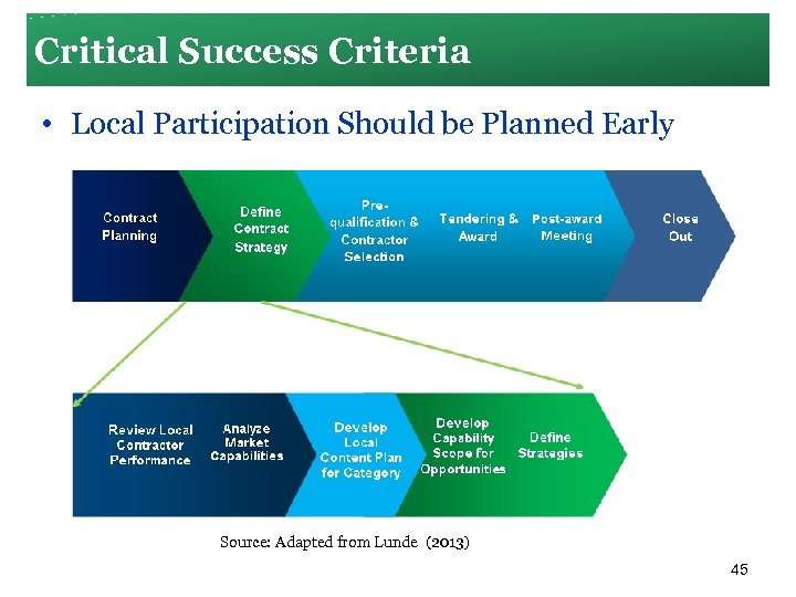 Critical Success Criteria • Local Participation Should be Planned Early Source: Adapted from Lunde