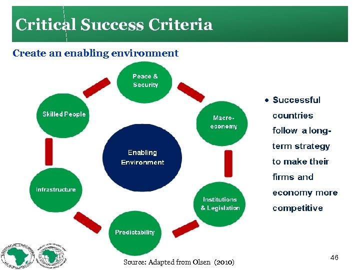 Critical Success Criteria Create an enabling environment Source: Adapted from Olsen (2010) 46