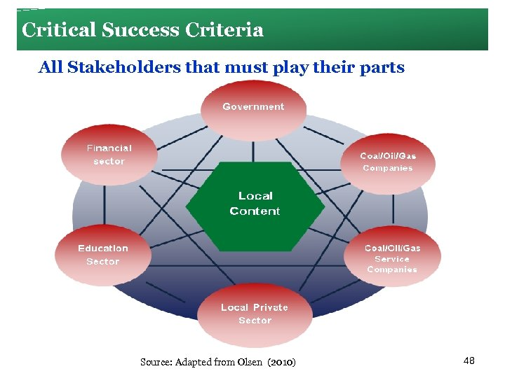 Critical Success Criteria All Stakeholders that must play their parts Source: Adapted from Olsen