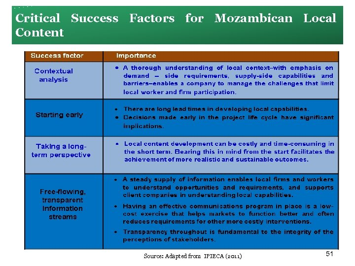 Critical Success Factors for Mozambican Local Content Source: Adapted from IPIECA (2011) 51