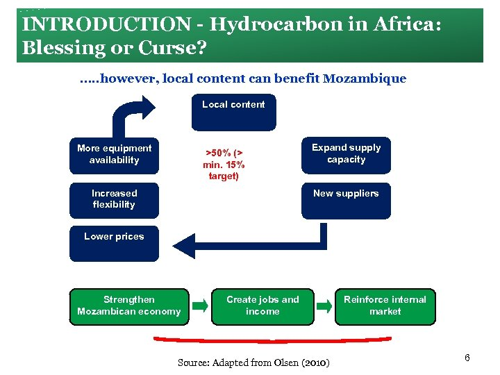 INTRODUCTION Hydrocarbon in Africa: Blessing or Curse? …. . however, local content can benefit