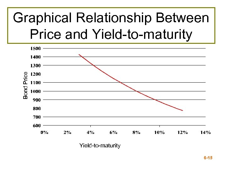 Bond Price Graphical Relationship Between Price and Yield-to-maturity 6 -15