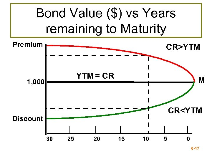Bond Value ($) vs Years remaining to Maturity Premium CR>YTM = CR 1, 000