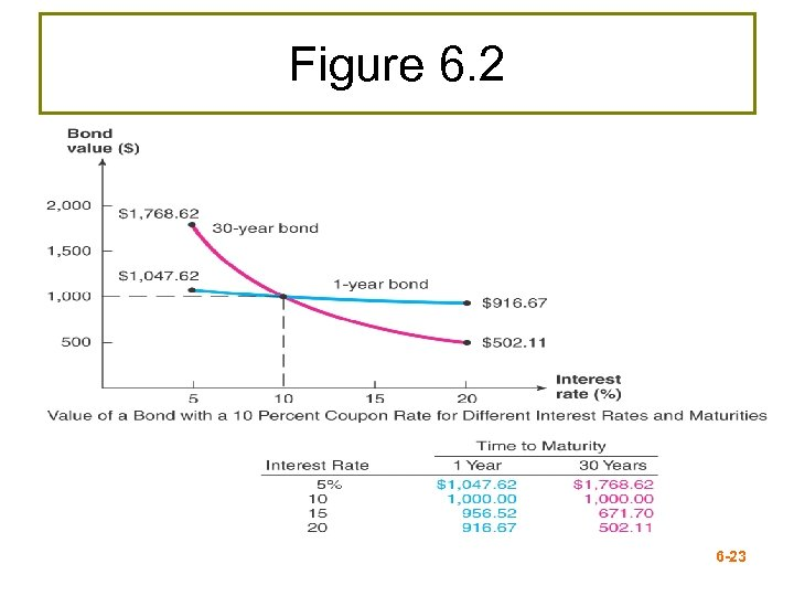 Figure 6. 2 6 -23