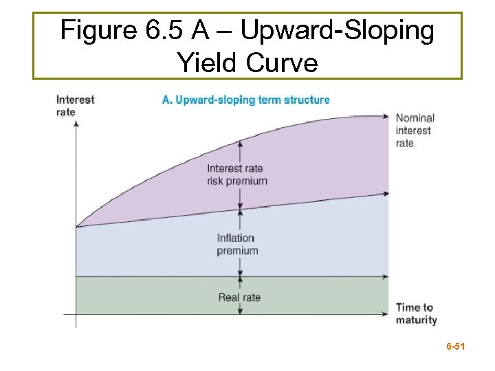 Figure 6. 5 A – Upward-Sloping Yield Curve REPLACE with FIGURE 6. 5 A