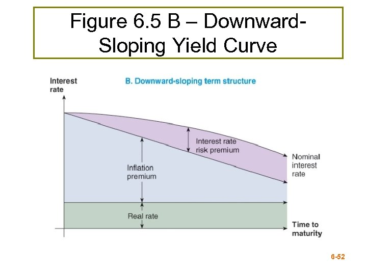 Figure 6. 5 B – Downward. Sloping Yield Curve 6 -52