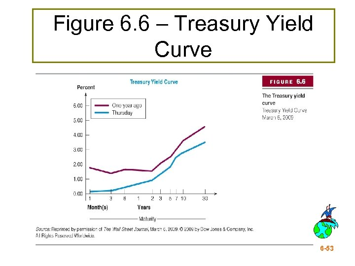 Figure 6. 6 – Treasury Yield Curve 6 -53