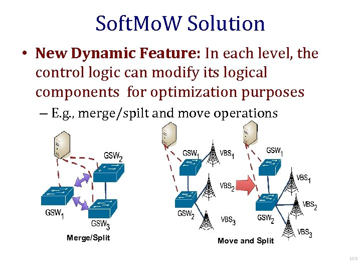 Soft. Mo. W Solution • New Dynamic Feature: In each level, the control logic