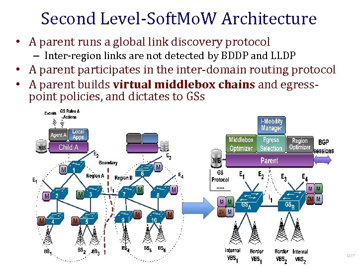 Second Level-Soft. Mo. W Architecture • A parent runs a global link discovery protocol