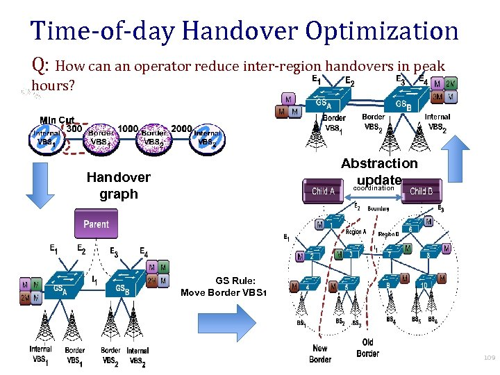 Time-of-day Handover Optimization Q: How can an operator reduce inter-region handovers in peak hours?