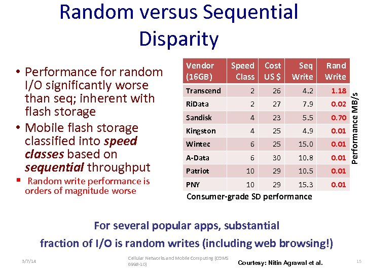 Random versus Sequential Disparity § Random write performance is orders of magnitude worse Speed
