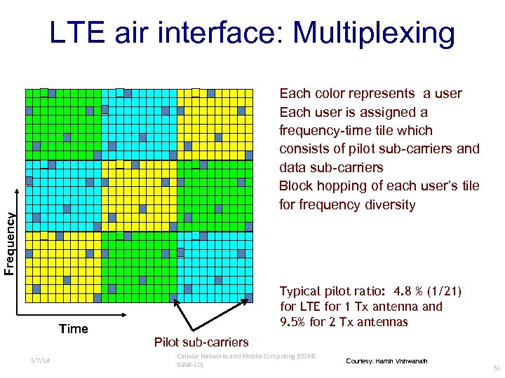LTE air interface: Multiplexing Frequency Each color represents a user Each user is assigned