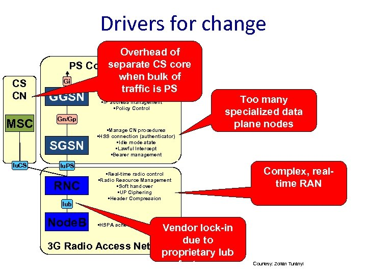 Drivers for change CS CN MSC Overhead of separate CS core PS Core Network