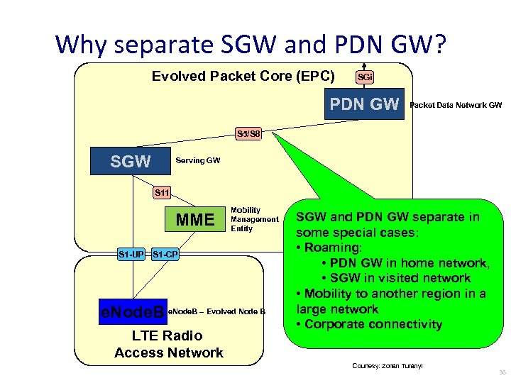 Why separate SGW and PDN GW? Evolved Packet Core (EPC) SGi PDN GW Packet