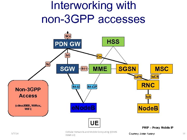 Interworking with non-3 GPP accesses SGi HSS PDN GW S 5 S 2 Gn