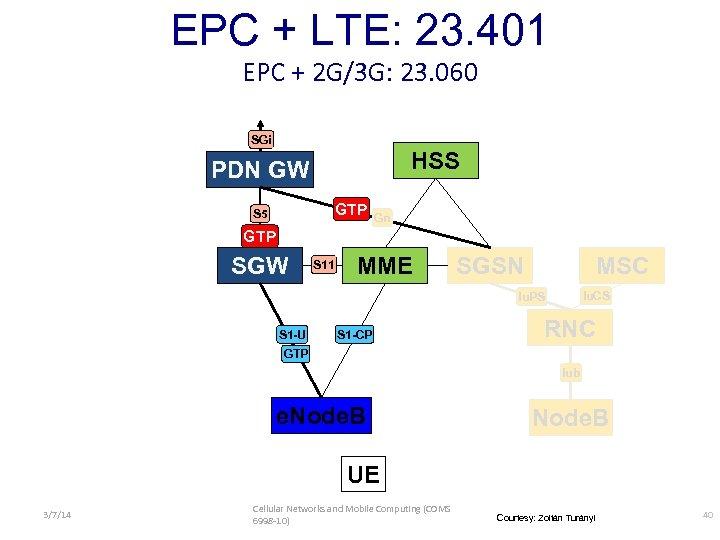 EPC + LTE: 23. 401 EPC + 2 G/3 G: 23. 060 SGi HSS