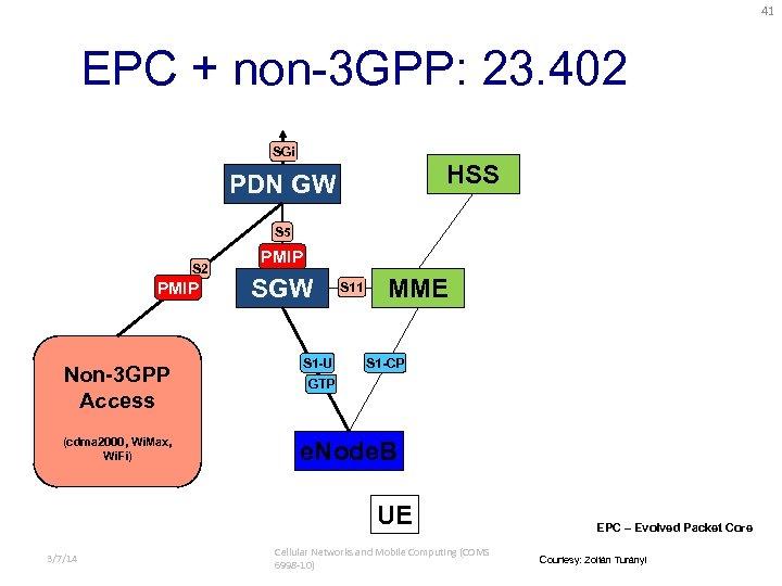 41 EPC + non-3 GPP: 23. 402 SGi HSS PDN GW S 5 S