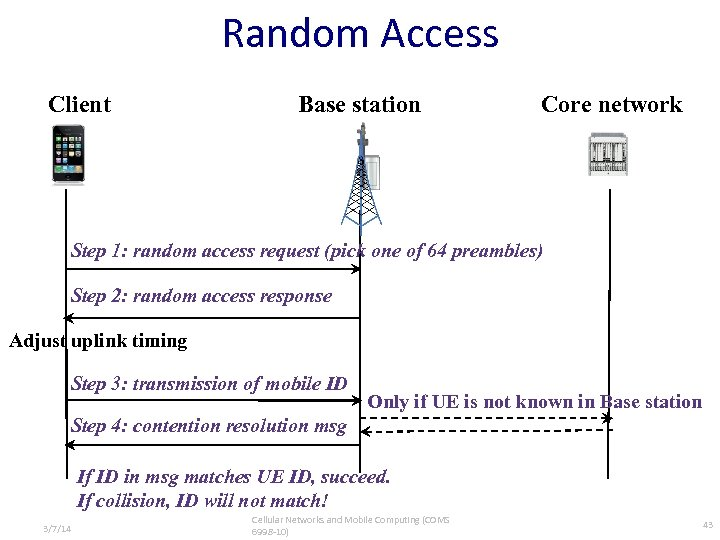 Random Access Client Base station Core network Step 1: random access request (pick one