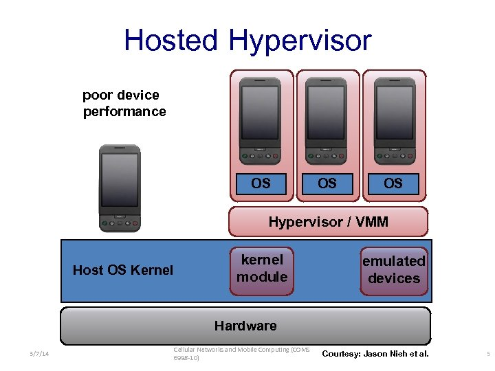 Hosted Hypervisor poor device performance OS OS OS Hypervisor / VMM Host OS Kernel