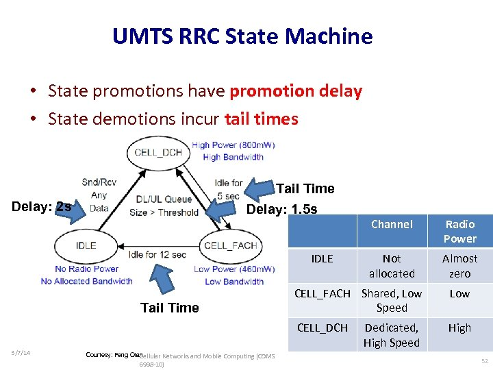 UMTS RRC State Machine • State promotions have promotion delay • State demotions incur