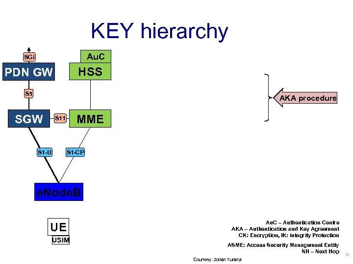 KEY hierarchy Au. C SGi HSS PDN GW S 5 AKA procedure SGW MME