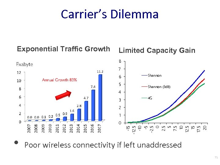 Carrier's Dilemma Exponential Traffic Growth Limited Capacity Gain 8 7 6 5 Shannon (3