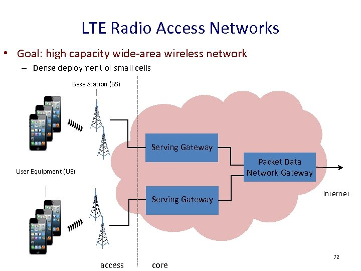 LTE Radio Access Networks • Goal: high capacity wide-area wireless network – Dense deployment