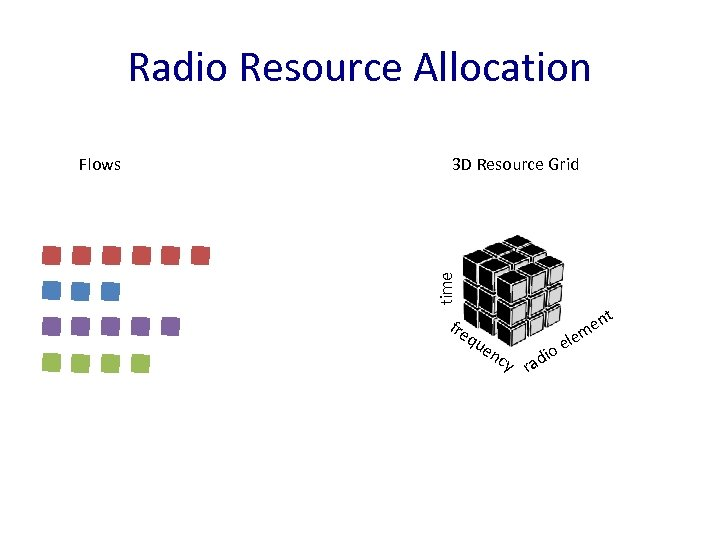 Radio Resource Allocation 3 D Resource Grid time Flows fre qu en cy io
