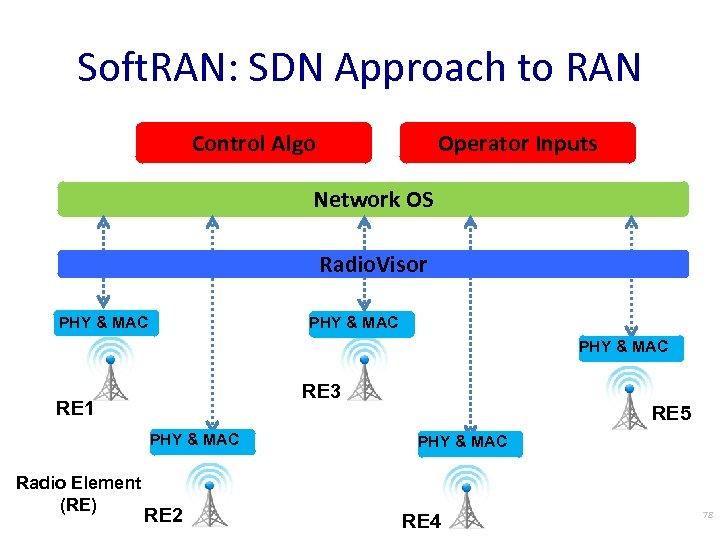 Soft. RAN: SDN Approach to RAN Control Algo Operator Inputs Network OS Radio. Visor